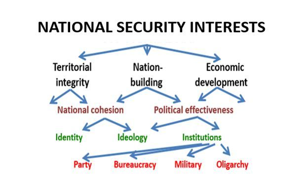National Security Interests